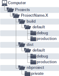 mplabx-directory-structure.png