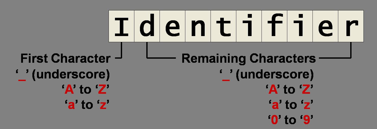 identifier.png