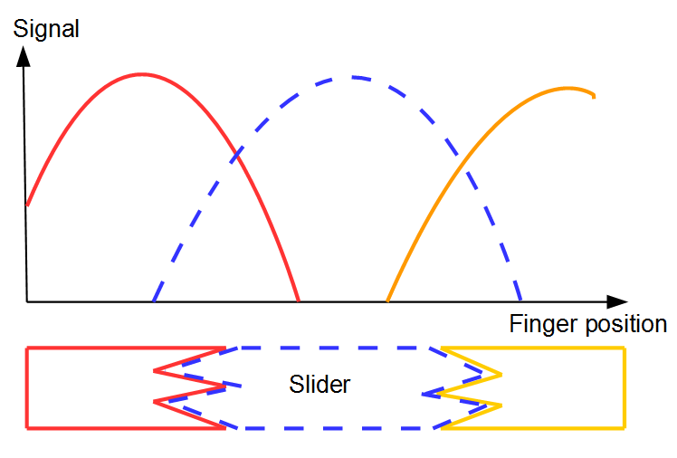 SignalVsFinger.png