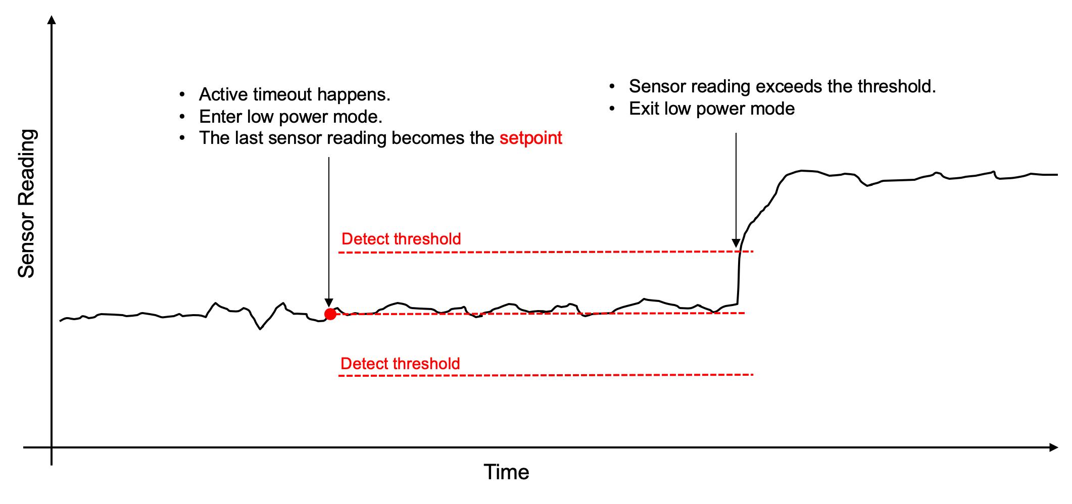 SensorReading.png