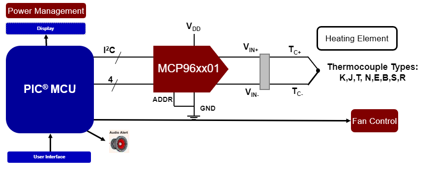 mcp9601-application-block-diagram-oven.PNG