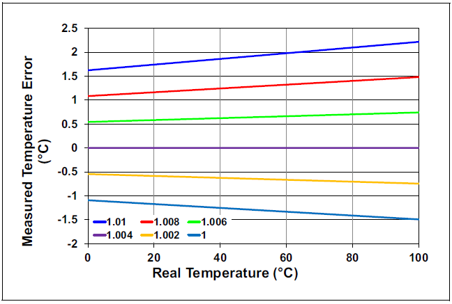 Temperature-Error-vs-Ideality-Factor-of-Diode.PNG