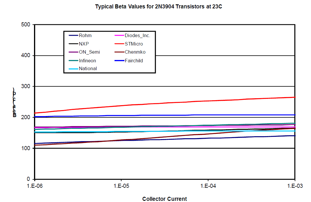 Typical-Beta-Values-for-2N3904-Transistors-23C.PNG