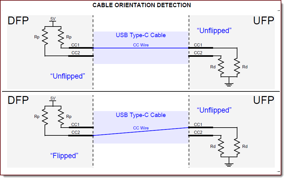 powered type-ctm cables, both electronically marked and managed active  cables, have pull-down resistors (ra) connected to the non-cc line
