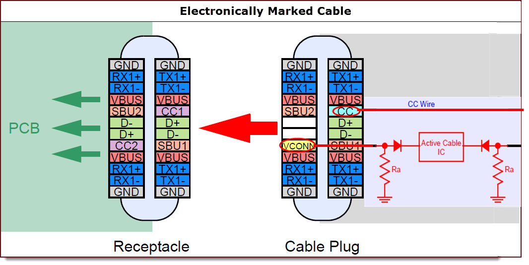 Type-C Cables and Connectors - Developer Help