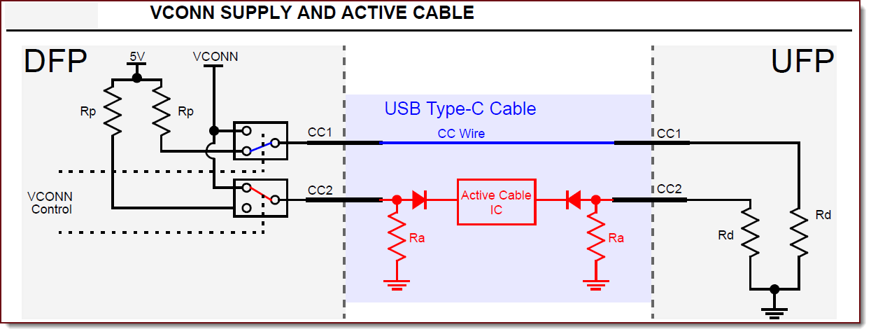 Type-C™ CC and VCONN Signals - Developer Help