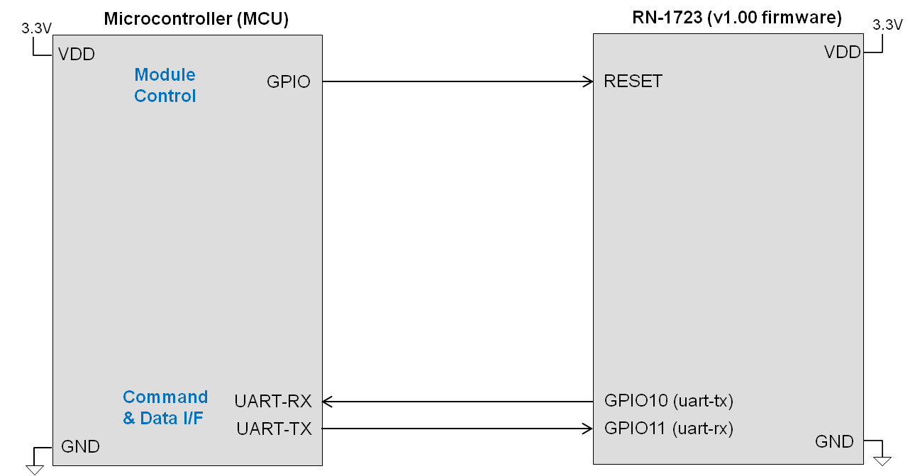 rn1723-mcu-connection-basic.png