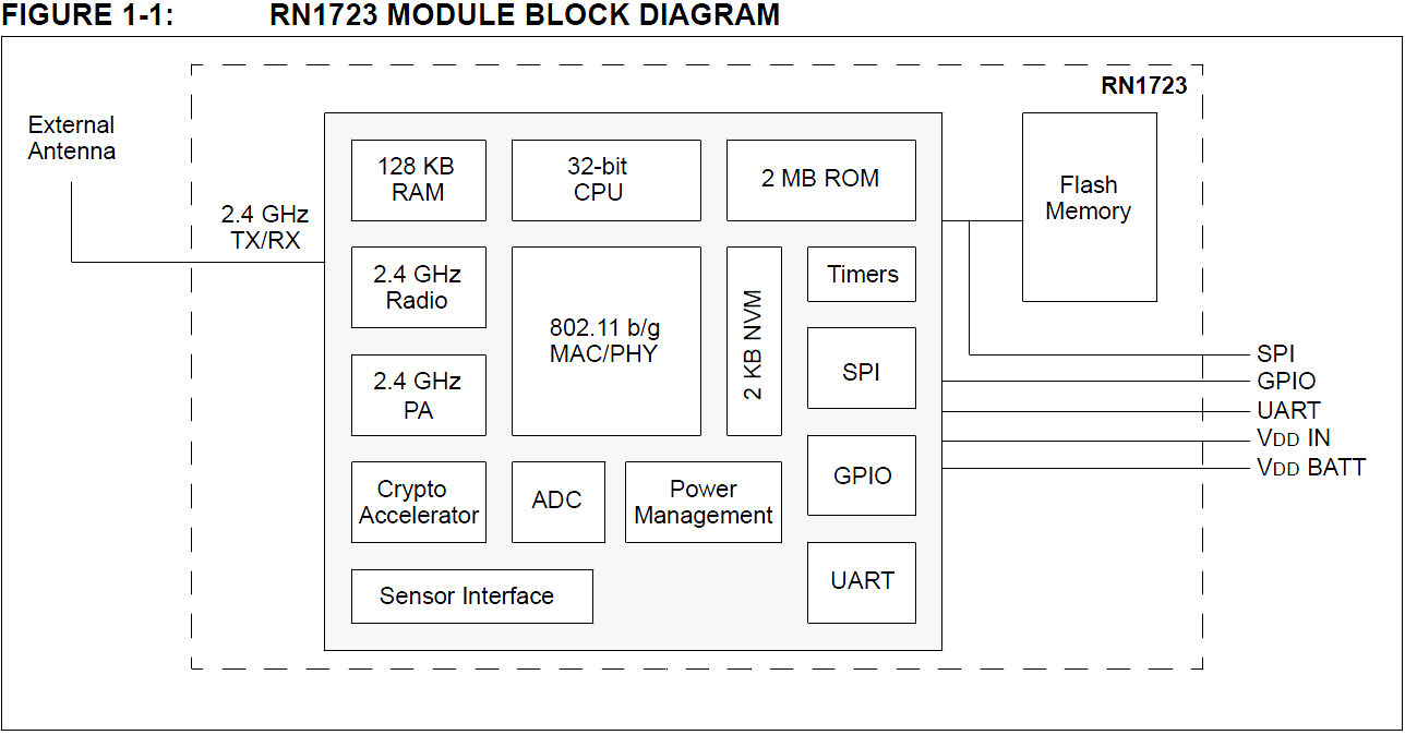 rn1723-module-block-diagram.png