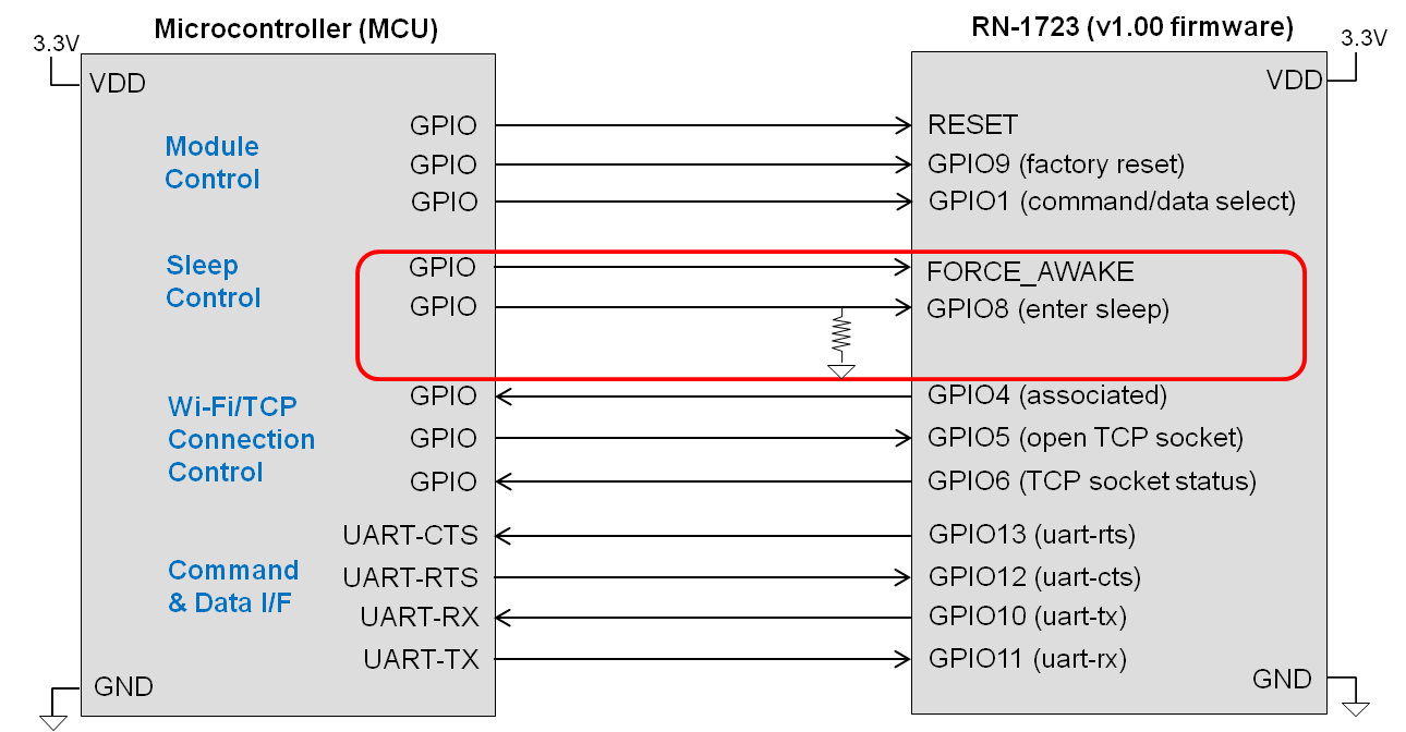 rn1723-mcu-connection-basic-flowctrl-modctrl-conctrl-slpctrl.png