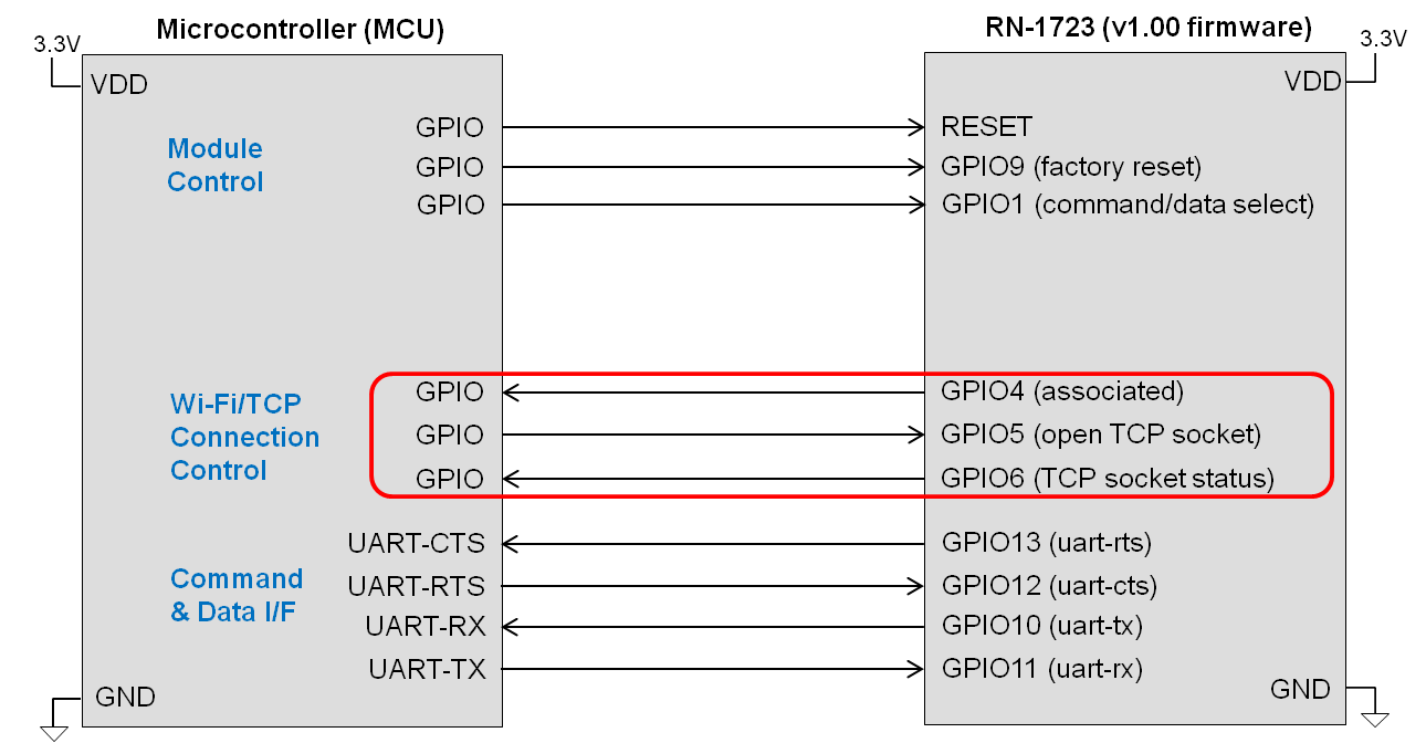 rn1723-mcu-connection-basic-flowctrl-modctrl-conctrl.png