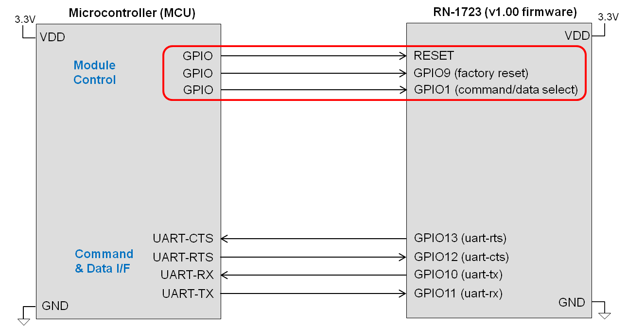 rn1723-mcu-connection-basic-flowctrl-modctrl.png