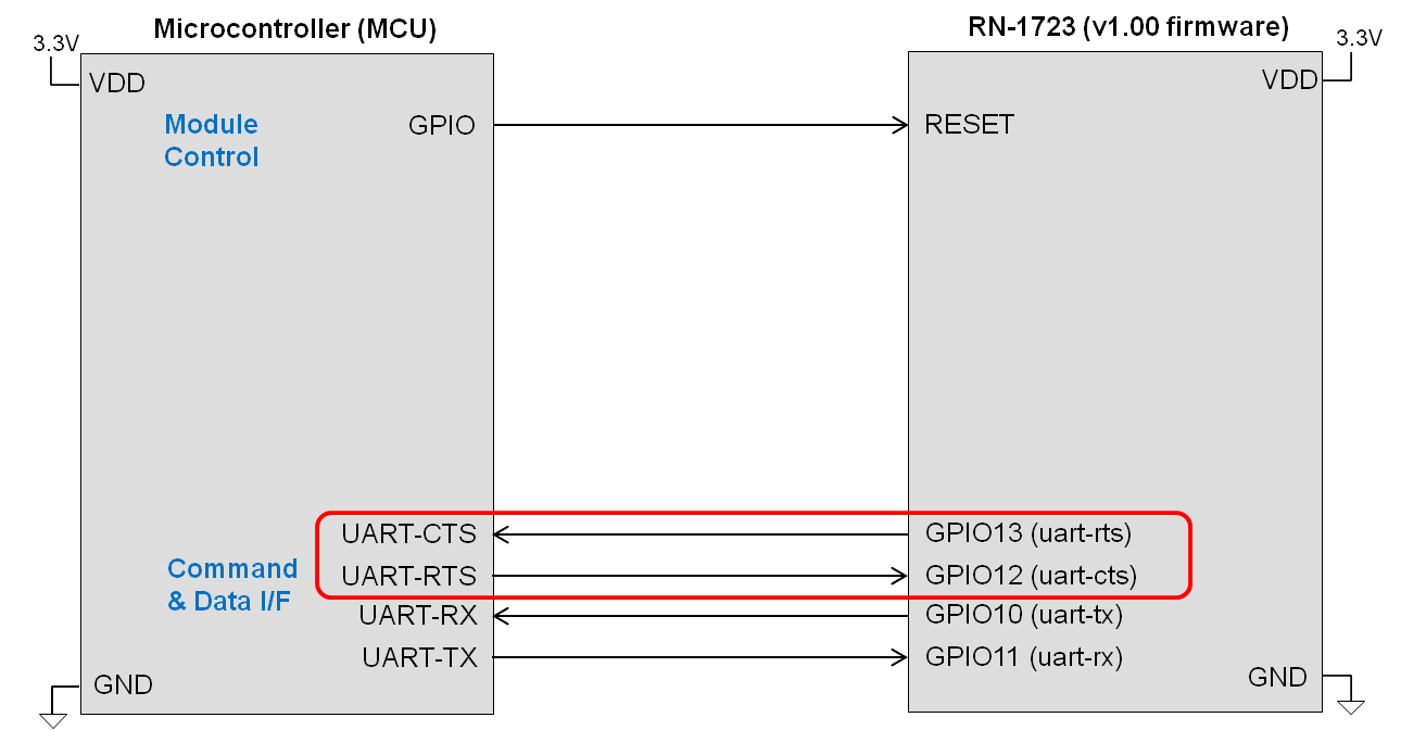 rn1723-mcu-connection-basic-flowctrl.png