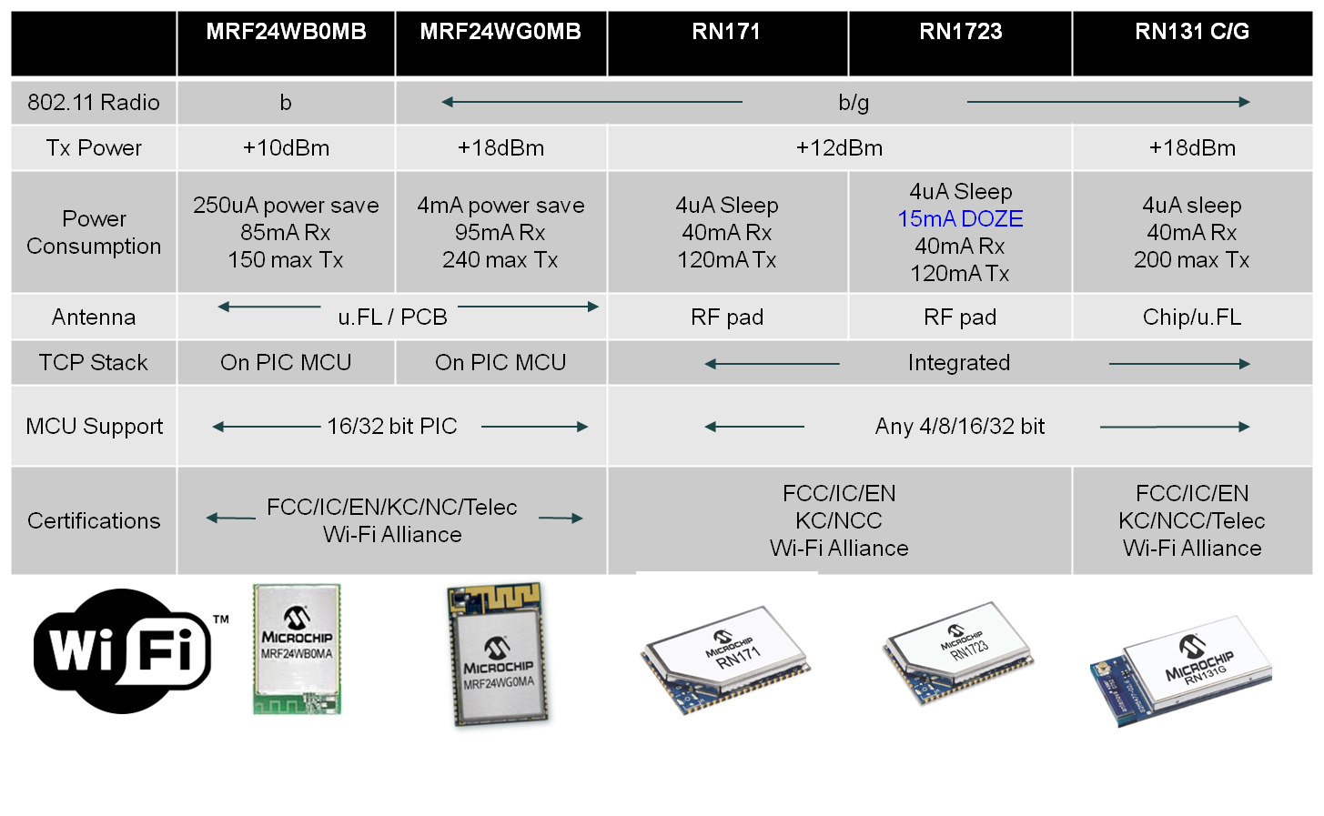 wi-fi-product-table-v2015-06-09.png