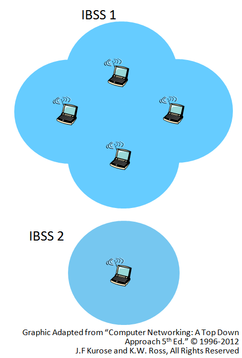 network-configurations-ad-hoc.png