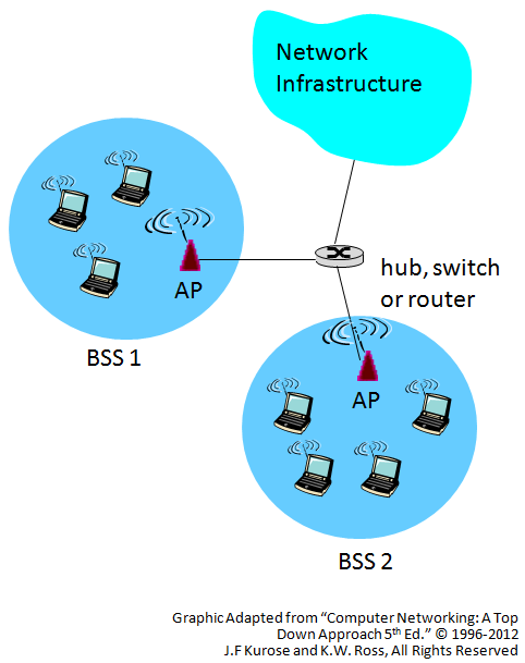 network-configurations-infrastructure.png
