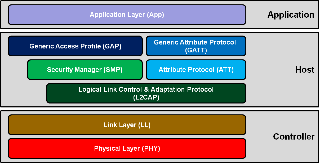 ble-protocol-stack.png