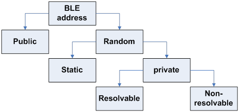 ble-device-address-types.png