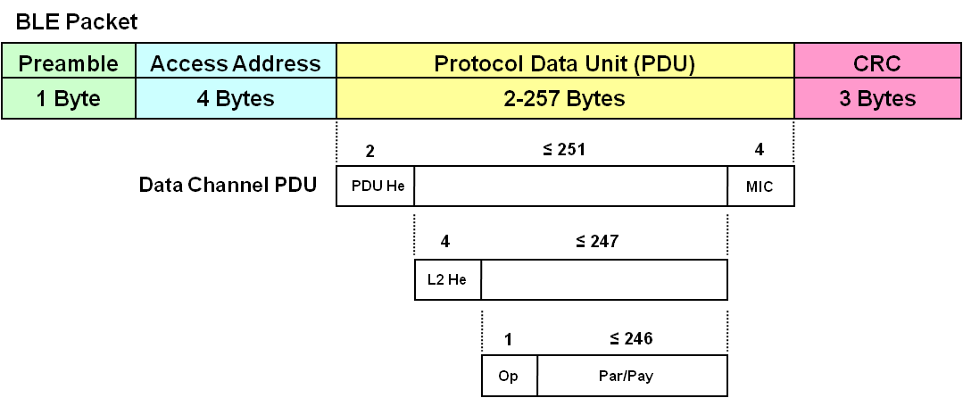 data-channel-pdu.png