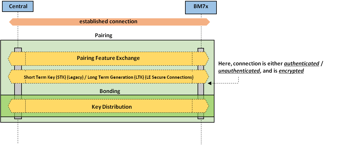Bluetooth® Low Energy Security Modes and Procedures - Developer Help