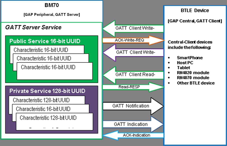 Generic Attribute Profile (GATT) Overview - Developer Help