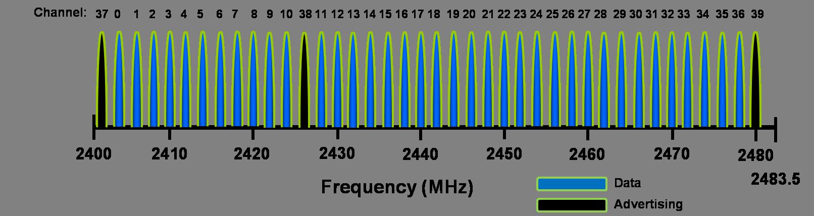 Bluetooth® Low Energy Channels - Developer Help