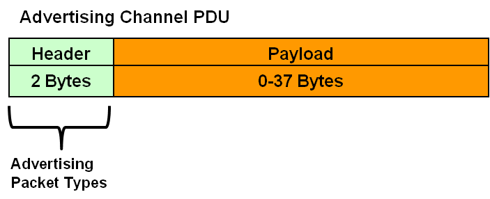 Bluetooth® Low Energy Packet Types - Developer Help