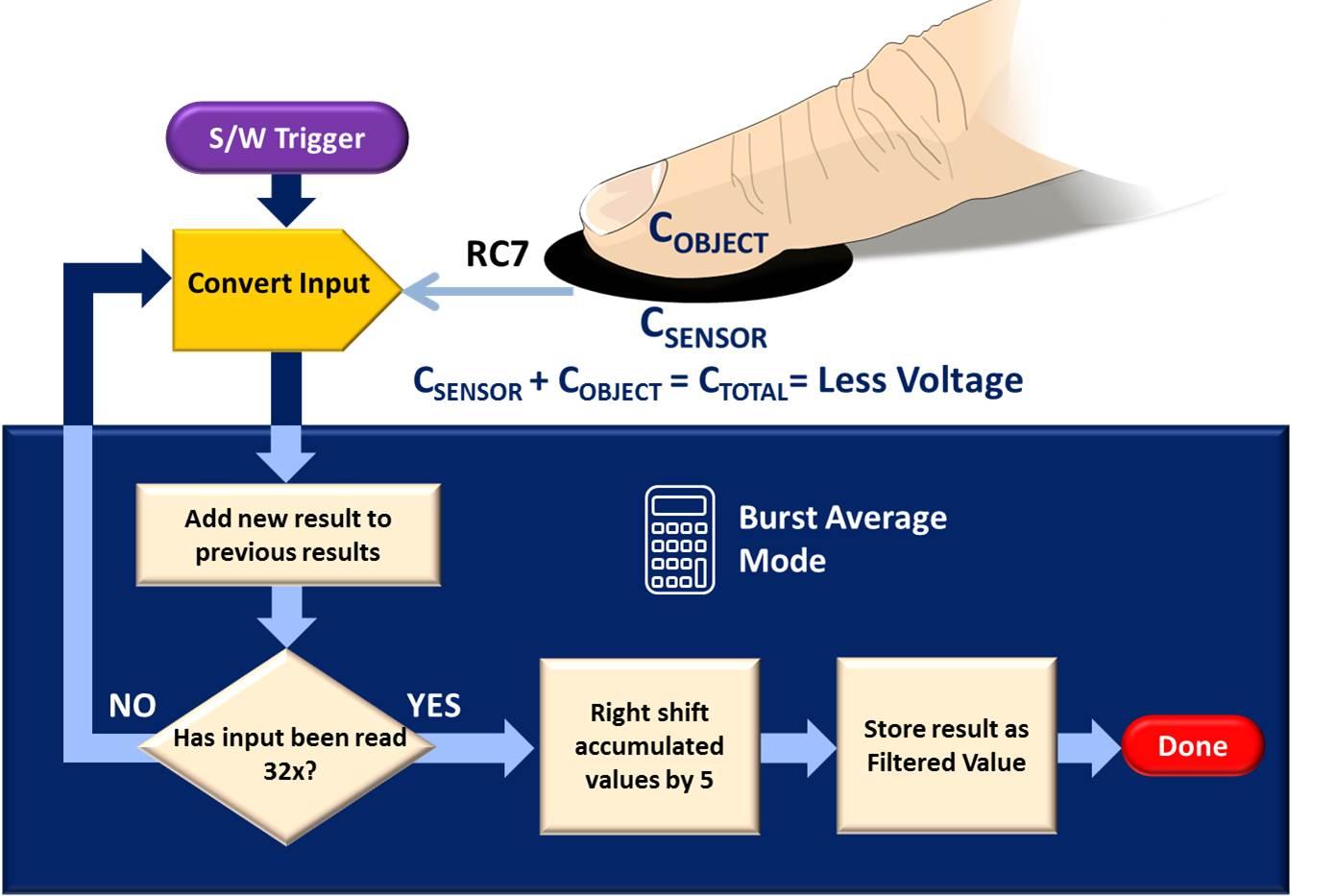 how to build a sensor